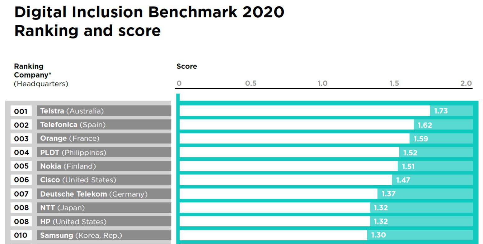 Top 10 companies in digital inclusion