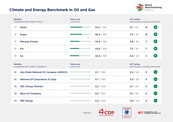 Ranking oil and gas top and bottom 5